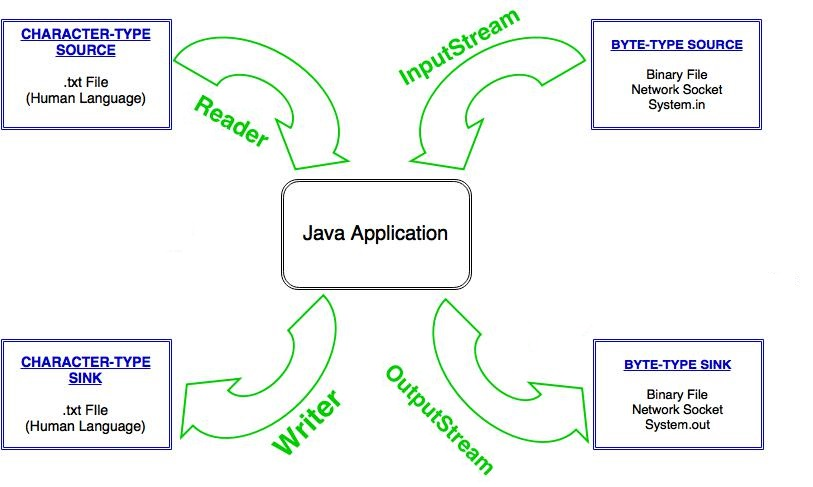 Java I/O Diagrams