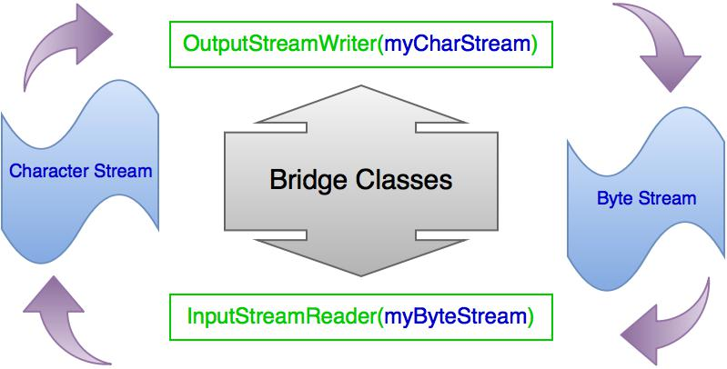 "Java IO stream conversion ""bridge"" classes"
